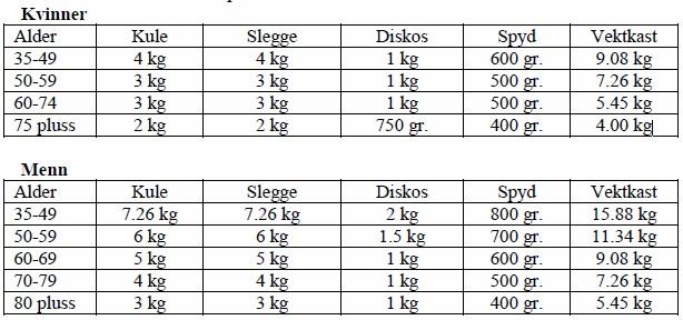 Kastredskap - vekter
